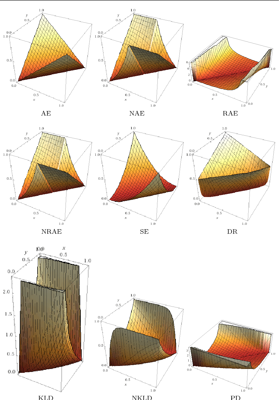 Figure 3 for Evaluation Measures for Quantification: An Axiomatic Approach