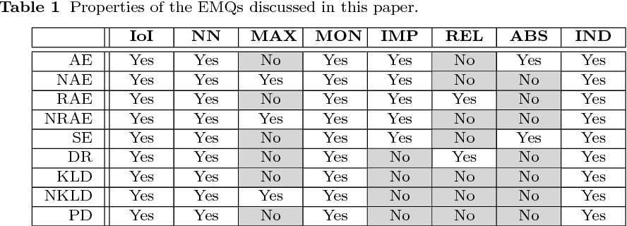 Figure 2 for Evaluation Measures for Quantification: An Axiomatic Approach
