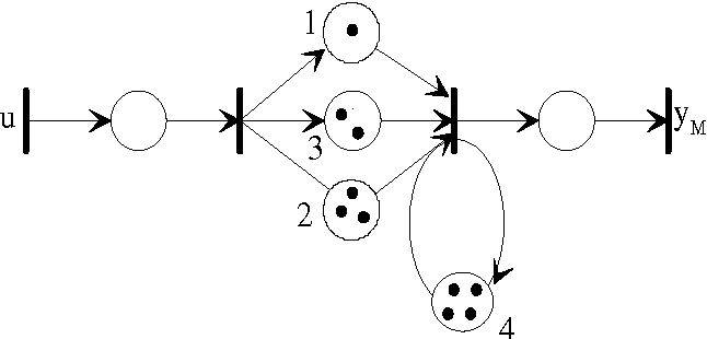 Figure 4 represents the trajectories of the modified control U m , the optimal system control U opt and control U c computed by the previous algorithm. Figure 5 represents the corresponding outputs trajectories.