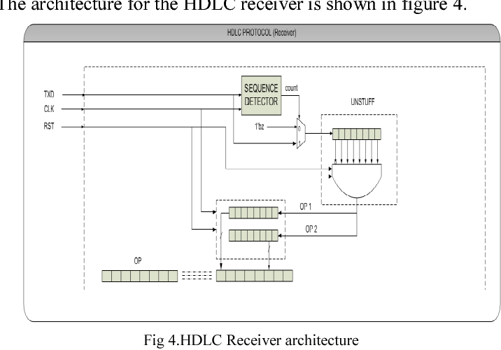 implementation of hdlc controller design using verilog hdl