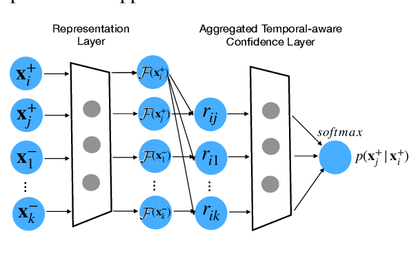 Figure 1 for Temporal-aware Language Representation Learning From Crowdsourced Labels