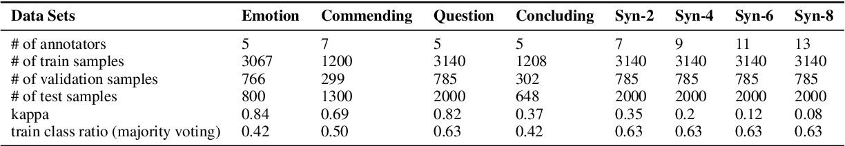 Figure 2 for Temporal-aware Language Representation Learning From Crowdsourced Labels