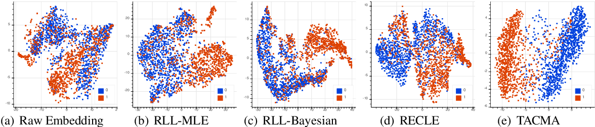 Figure 4 for Temporal-aware Language Representation Learning From Crowdsourced Labels