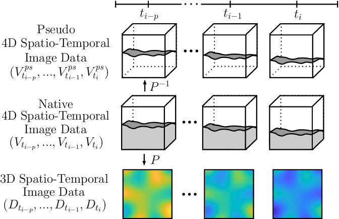 Figure 3 for Deep learning with 4D spatio-temporal data representations for OCT-based force estimation