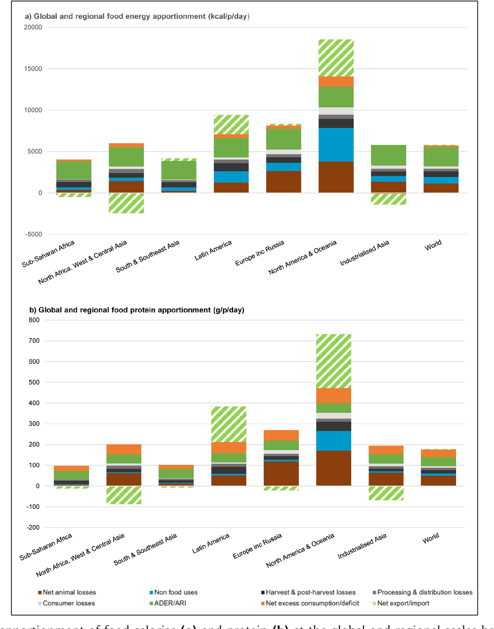 Figure 2 from Current global food production is sufficient to meet