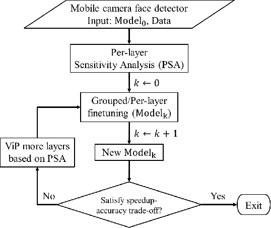 Figure 3 for ViP: Virtual Pooling for Accelerating CNN-based Image Classification and Object Detection