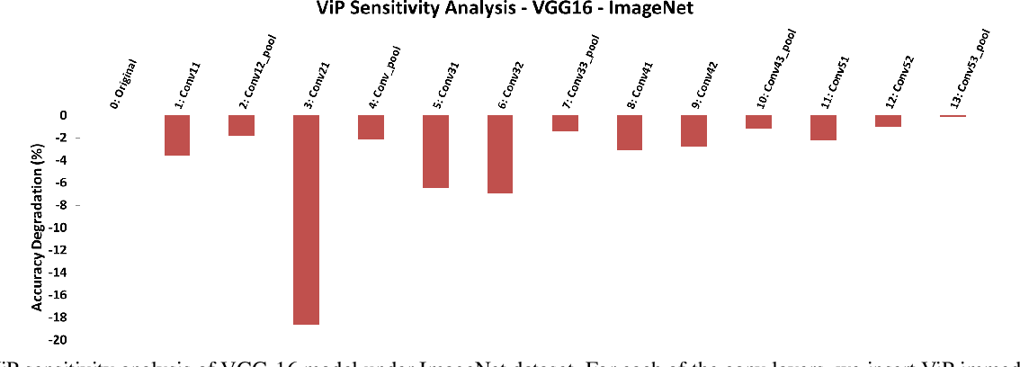 Figure 4 for ViP: Virtual Pooling for Accelerating CNN-based Image Classification and Object Detection