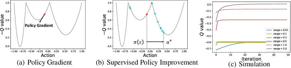 Figure 1 for Zeroth-Order Supervised Policy Improvement