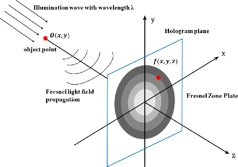 Figure 3 for Compression of phase-only holograms with JPEG standard and deep learning