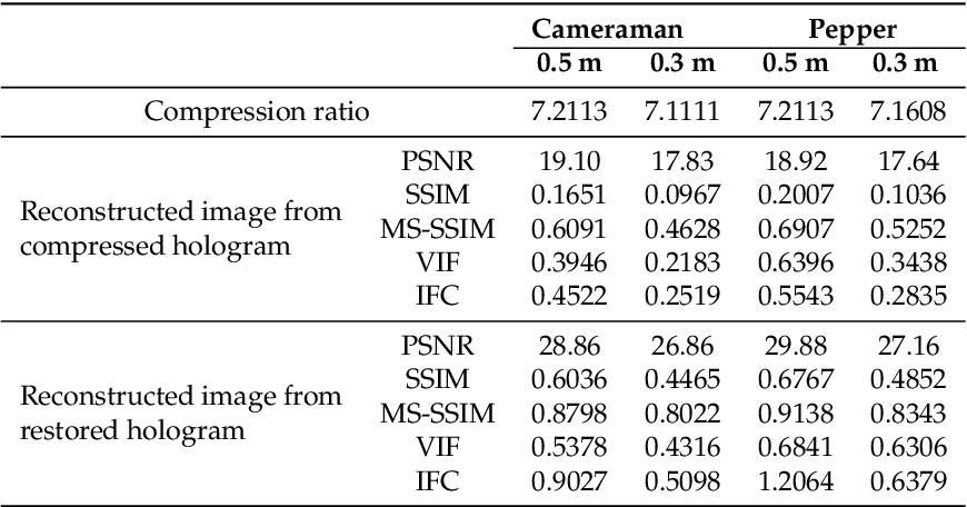Figure 2 for Compression of phase-only holograms with JPEG standard and deep learning