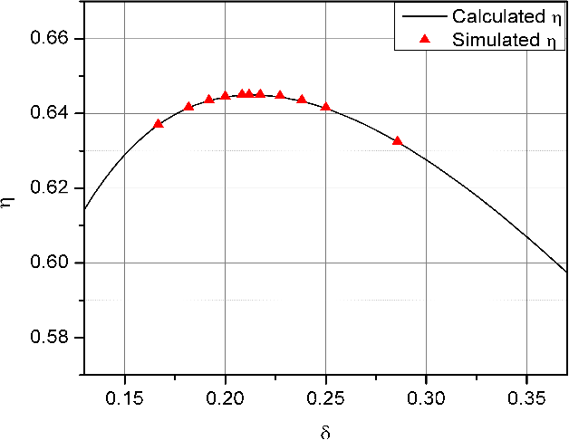 Fig. 15. Simulated η vs δ in the vicinity of δopt with α=0.01
