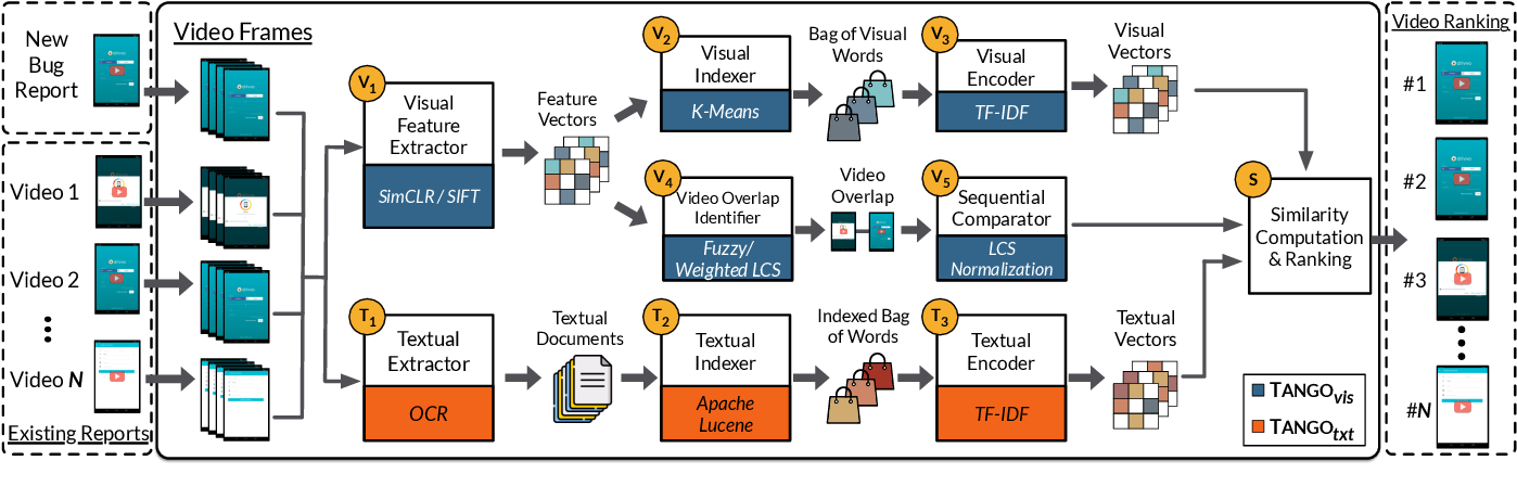 Figure 1 for It Takes Two to Tango: Combining Visual and Textual Information for Detecting Duplicate Video-Based Bug Reports