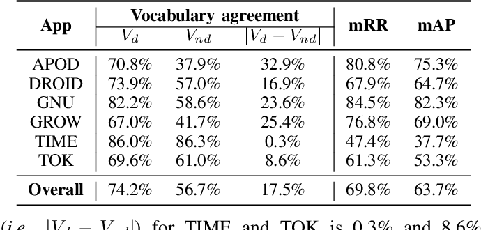 Figure 3 for It Takes Two to Tango: Combining Visual and Textual Information for Detecting Duplicate Video-Based Bug Reports