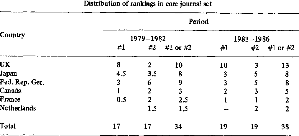 Table 5 Distribution of rankings in core journal set