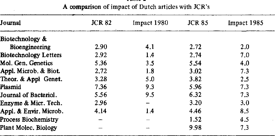 Table 2 A comparison of impact of Dutch articles with JCR's