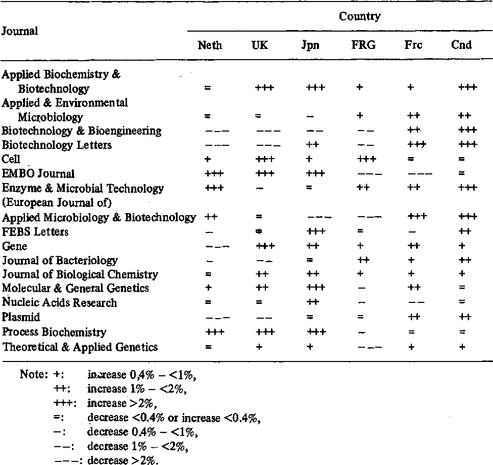 Table 4 Changes in shares of articles published by six nations in 17