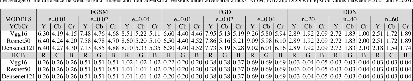 Figure 4 for Adversarial Perturbations Prevail in the Y-Channel of the YCbCr Color Space