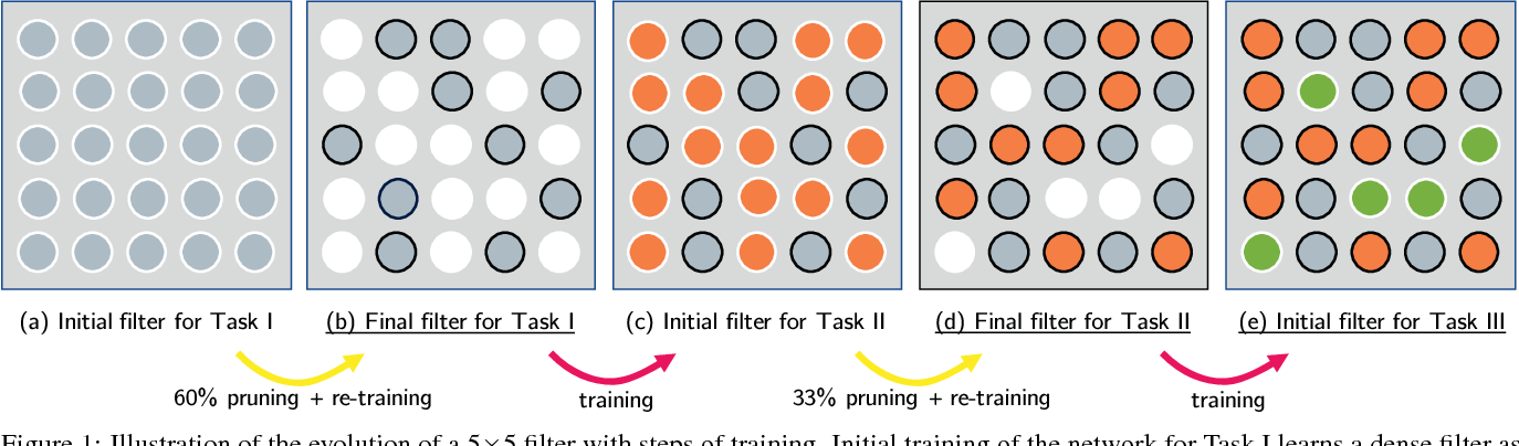 Figure 1 for PackNet: Adding Multiple Tasks to a Single Network by Iterative Pruning