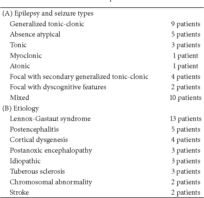 Table 1: Clinical data of patients at baseline.
