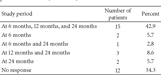Table 2:The efficacy of VNS with ≥50% reduction of seizures for all patients at 6 months, 12 months, and 24 months.