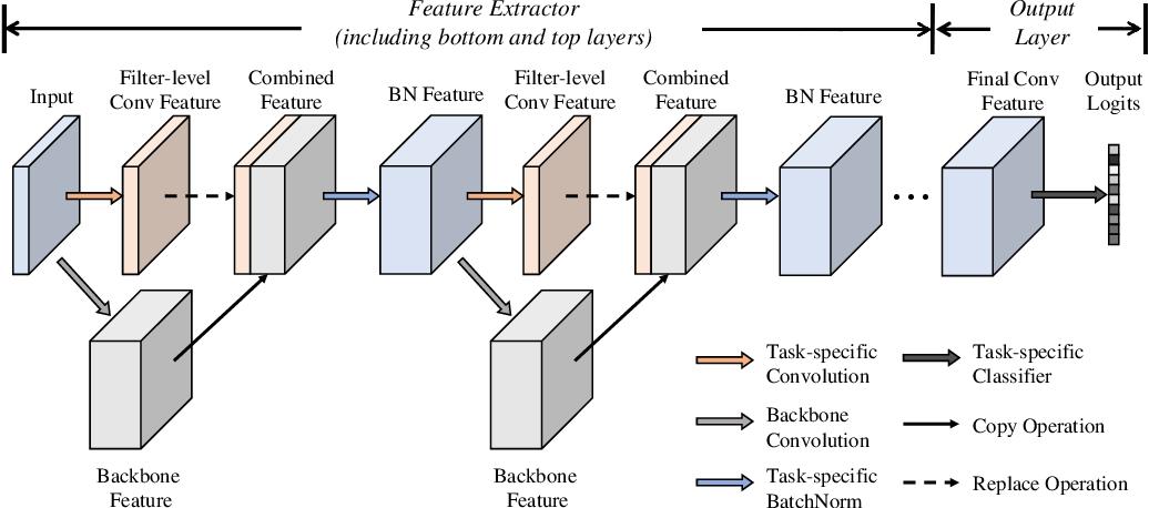 Figure 1 for Rethinking Hard-Parameter Sharing in Multi-Task Learning