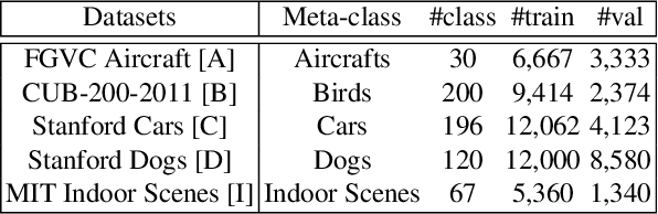 Figure 2 for Rethinking Hard-Parameter Sharing in Multi-Task Learning
