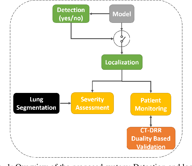 Figure 1 for COVID-19 in CXR: from Detection and Severity Scoring to Patient Disease Monitoring