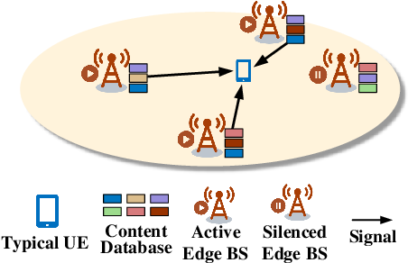 Figure 1 for Performance Analysis for Cache-enabled Cellular Networks with Cooperative Transmission