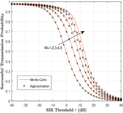 Figure 2 for Performance Analysis for Cache-enabled Cellular Networks with Cooperative Transmission