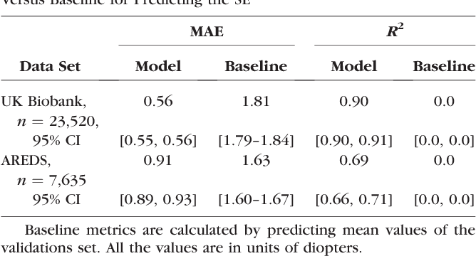 Figure 3 for Deep learning for predicting refractive error from retinal fundus images