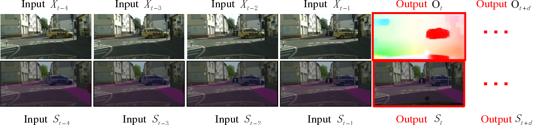 Figure 1 for Predicting Scene Parsing and Motion Dynamics in the Future