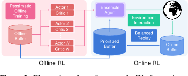 Figure 2 for Offline-to-Online Reinforcement Learning via Balanced Replay and Pessimistic Q-Ensemble