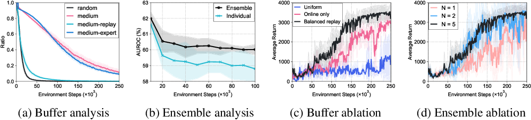 Figure 4 for Offline-to-Online Reinforcement Learning via Balanced Replay and Pessimistic Q-Ensemble