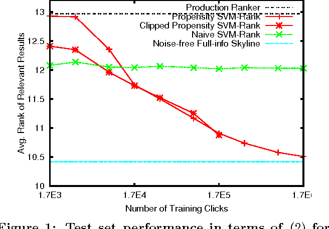 Figure 1 for Unbiased Learning-to-Rank with Biased Feedback