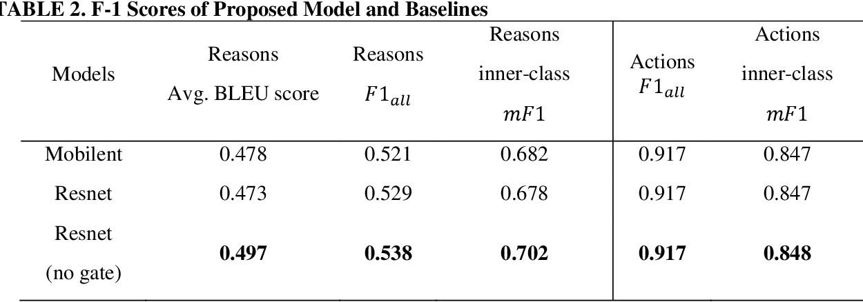 Figure 4 for Reason induced visual attention for explainable autonomous driving