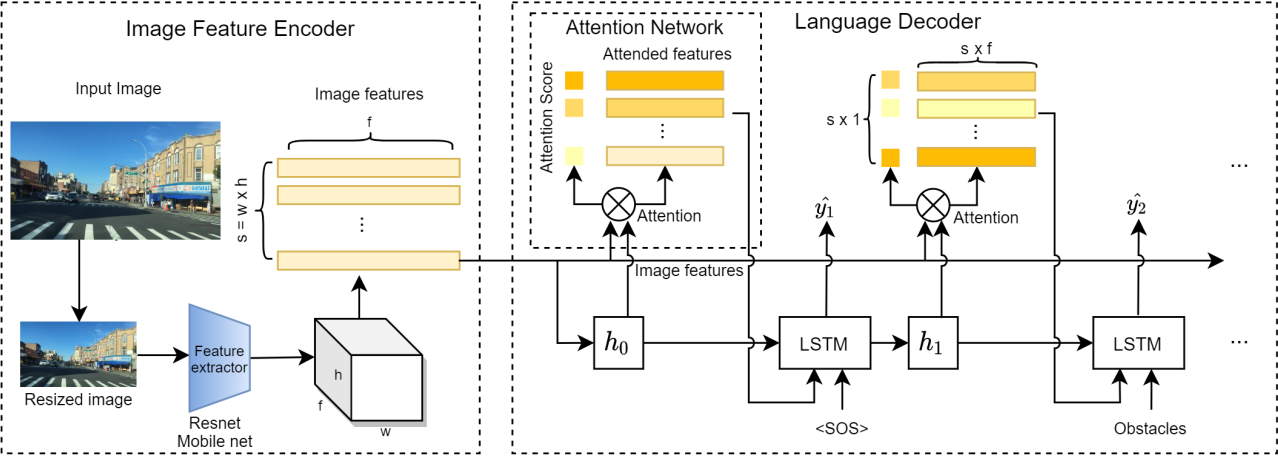 Figure 3 for Reason induced visual attention for explainable autonomous driving