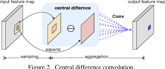 Figure 3 for Searching Central Difference Convolutional Networks for Face Anti-Spoofing
