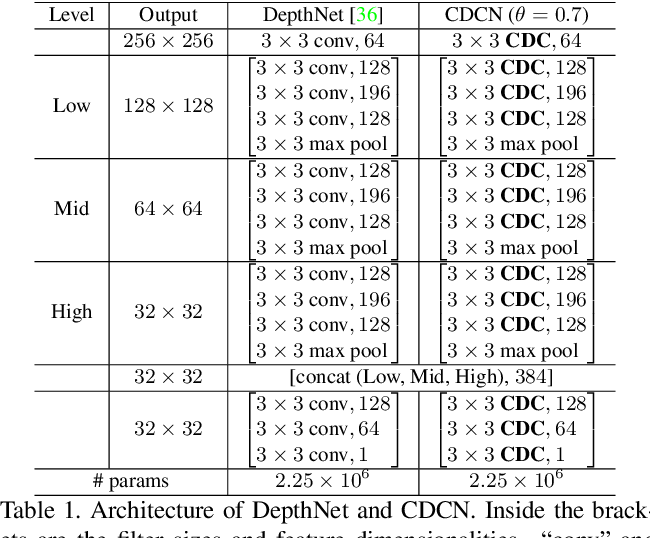 Figure 2 for Searching Central Difference Convolutional Networks for Face Anti-Spoofing