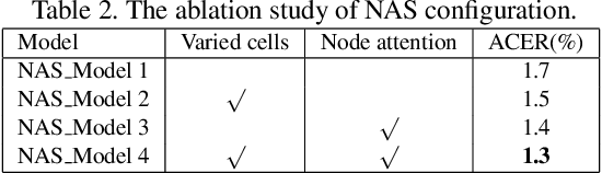 Figure 4 for Searching Central Difference Convolutional Networks for Face Anti-Spoofing