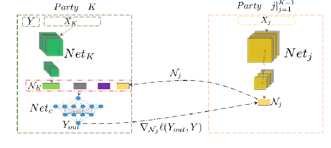 Figure 2 for Self-supervised Cross-silo Federated Neural Architecture Search