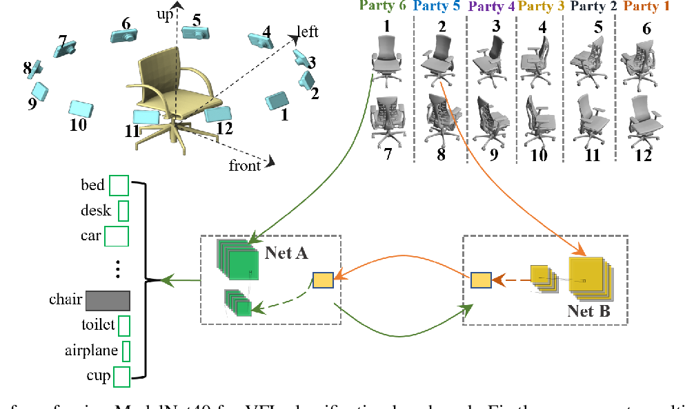 Figure 3 for Self-supervised Cross-silo Federated Neural Architecture Search