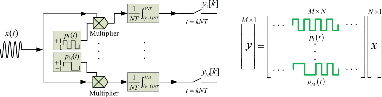 Figure 1 for Recent Advances on Sub-Nyquist Sampling-Based Wideband Spectrum Sensing