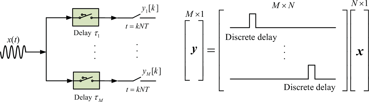 Figure 2 for Recent Advances on Sub-Nyquist Sampling-Based Wideband Spectrum Sensing