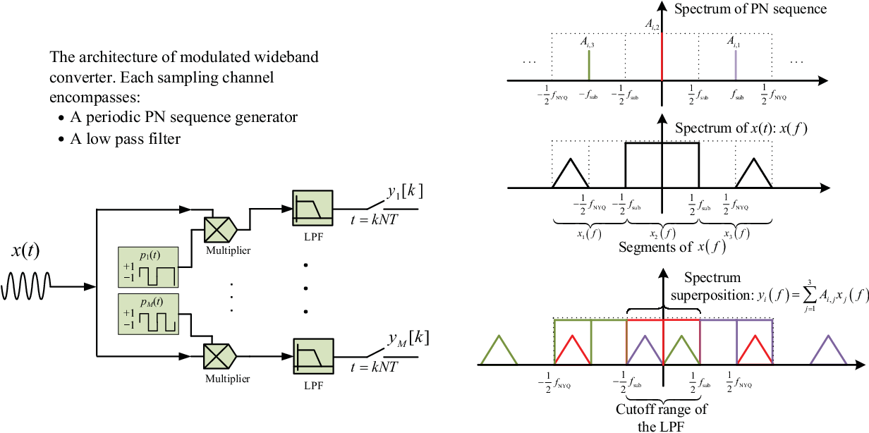 Figure 3 for Recent Advances on Sub-Nyquist Sampling-Based Wideband Spectrum Sensing