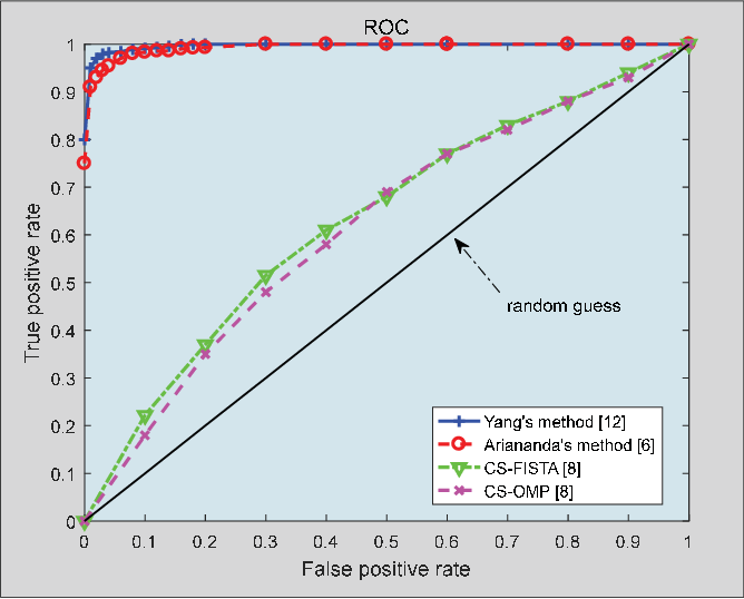 Figure 4 for Recent Advances on Sub-Nyquist Sampling-Based Wideband Spectrum Sensing