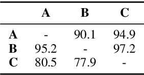 Figure 3 for Coordinate Constructions in English Enhanced Universal Dependencies: Analysis and Computational Modeling