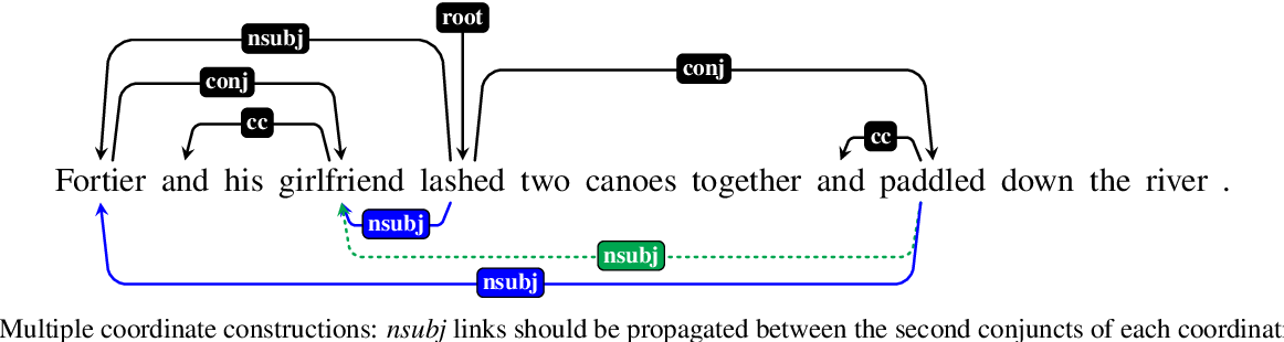 Figure 4 for Coordinate Constructions in English Enhanced Universal Dependencies: Analysis and Computational Modeling
