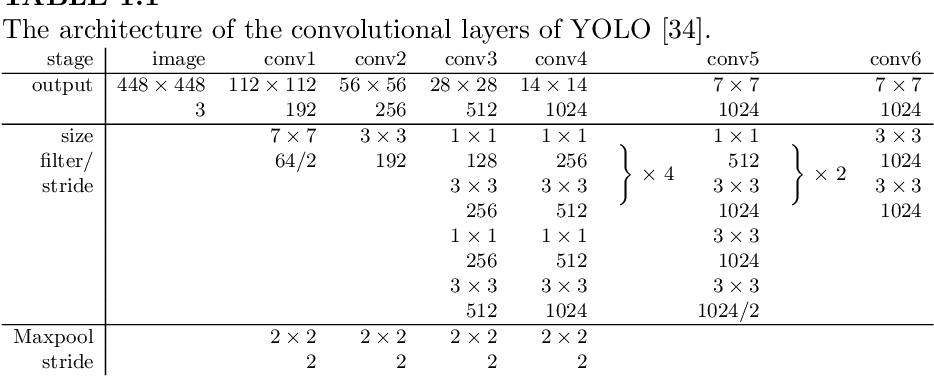 Figure 2 for Object Detection with Convolutional Neural Networks