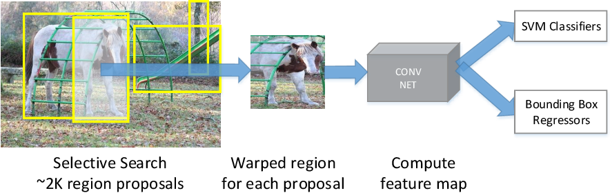 Figure 1 for Object Detection with Convolutional Neural Networks
