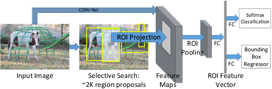 Figure 3 for Object Detection with Convolutional Neural Networks